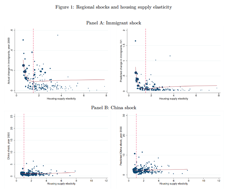 Panel data plots on immigrant shock and China shock.