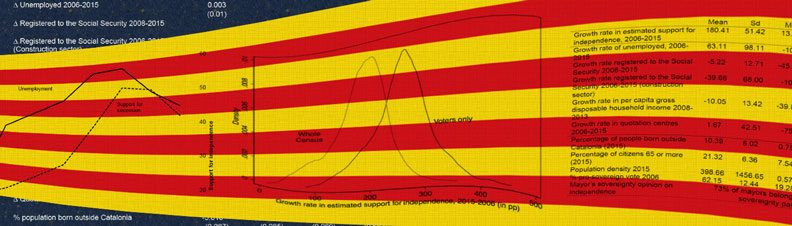 Catalan flag and figures from the research.