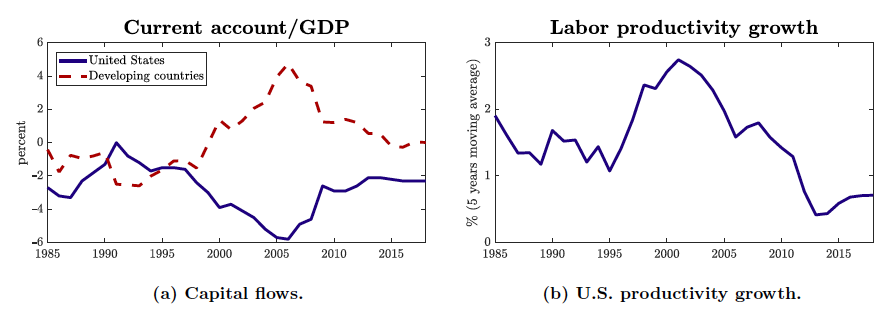 Charts show capital flows and US productivity growth