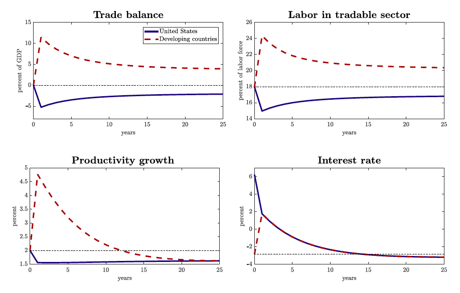 Charts show the economy's transitional dynamics