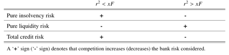 Table 2: Banking competition and risk under endogenous leverage